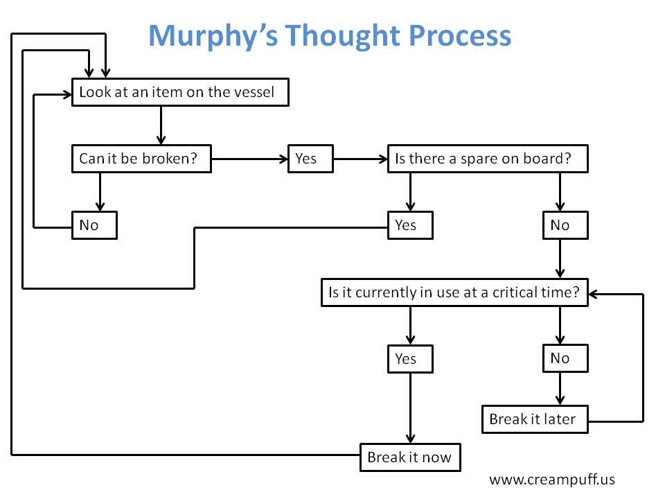Murphy's Thought Process